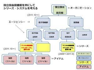 シリーズシステムを考える(NDLを例に)